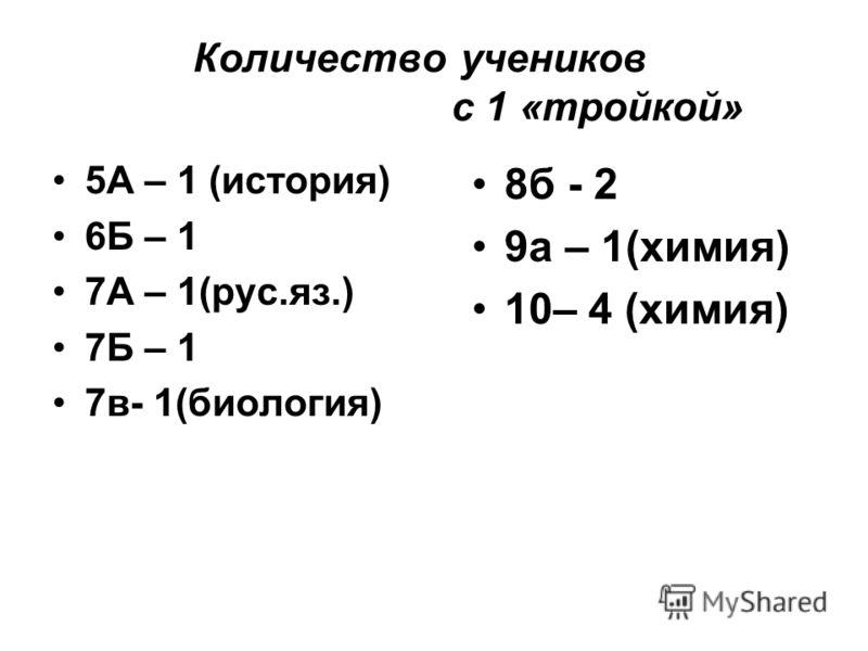 Количество учеников с 1 «тройкой» 5А – 1 (история) 6Б – 1 7А – 1(рус.яз.) 7Б – 1 7в- 1(биология) 8б - 2 9а – 1(химия) 10– 4 (химия)