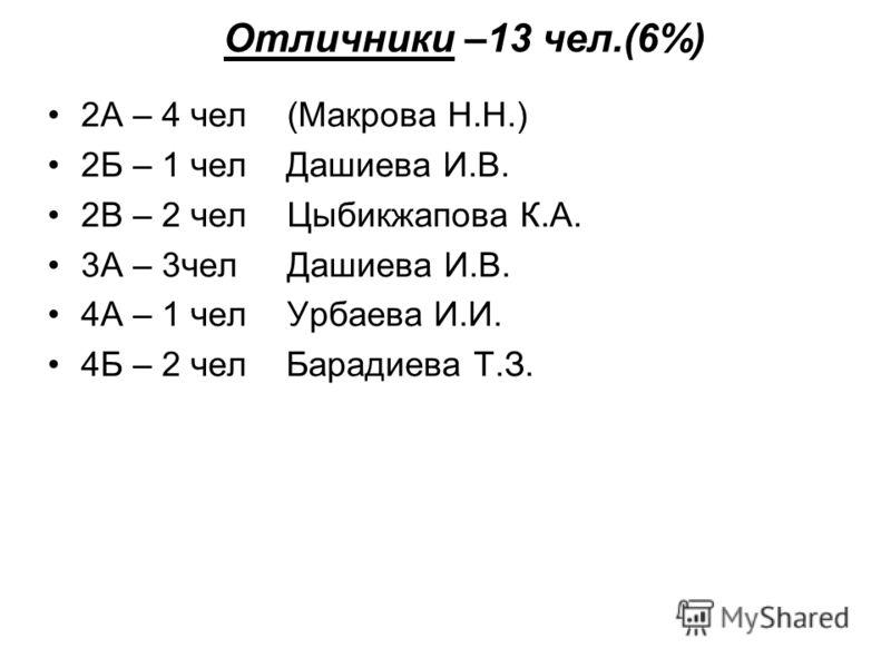Отличники –13 чел.(6%) 2А – 4 чел (Макрова Н.Н.) 2Б – 1 чел Дашиева И.В. 2В – 2 чел Цыбикжапова К.А. 3А – 3чел Дашиева И.В. 4А – 1 чел Урбаева И.И. 4Б – 2 чел Барадиева Т.З.