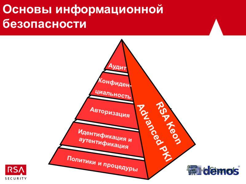 Policies& Procedures BSafe Identification & Authentication SecurID Политики и процедуры Идентификация и аутентификация Авторизация Аудит Конфиден- циальность RSA Keon Advanced PKI Основы информационной безопасности
