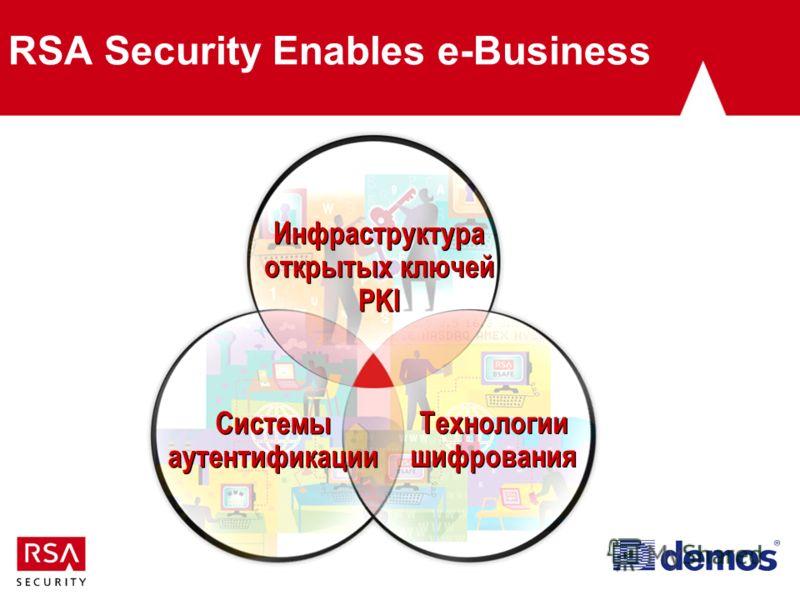 RSA Security Enables e-Business Инфраструктура открытых ключей PKI Инфраструктура открытых ключей PKI Системы аутентификации Системы аутентификации Технологии шифрования