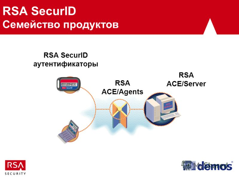 RSA SecurID Семейство продуктов RSA ACE/Server RSA ACE/Agents RSA SecurID аутентификаторы
