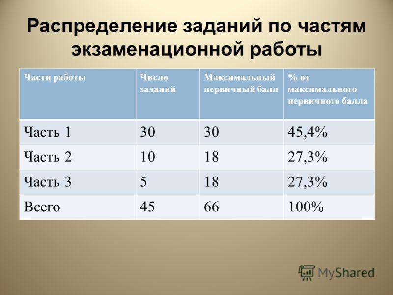 Распределение заданий по частям экзаменационной работы Части работы Число заданий Максимальный первичный балл % от максимального первичного балла Часть 130 45,4% Часть 2101827,3% Часть 351827,3% Всего 4566100%