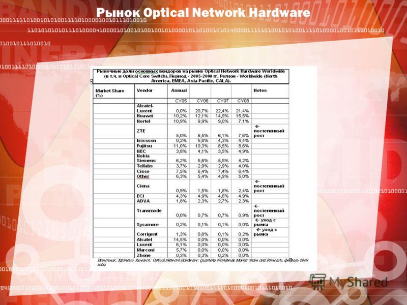 Рынок Optical Network Hardware