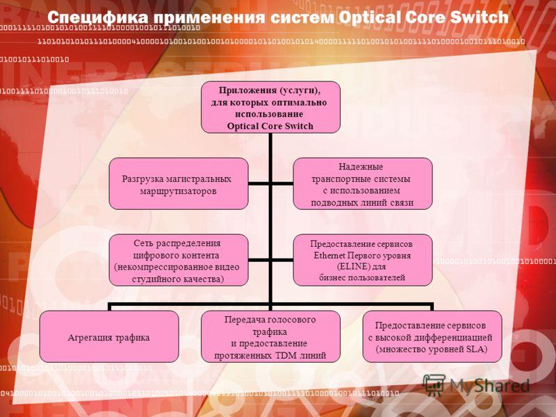 Специфика применения систем Optical Core Switch Приложения (услуги), для которых оптимально использование Optical Core Switch Агрегация трафика Передача голосового трафика и предоставление протяженных TDM линий Предоставление сервисов с высокой диффе