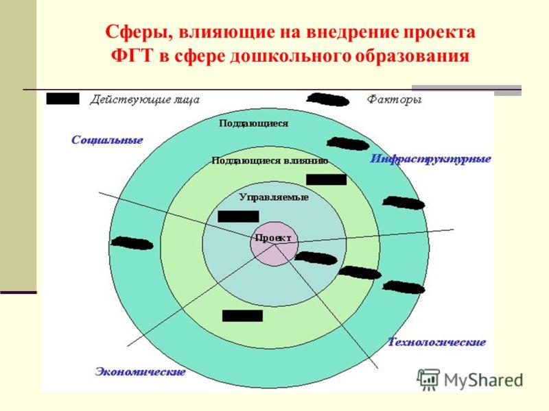Сферы, влияющие на внедрение проекта ФГТ в сфере дошкольного образования