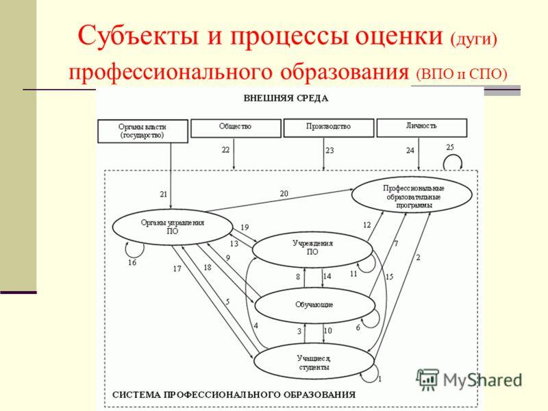 Субъекты и процессы оценки (дуги) профессионального образования (ВПО и СПО)