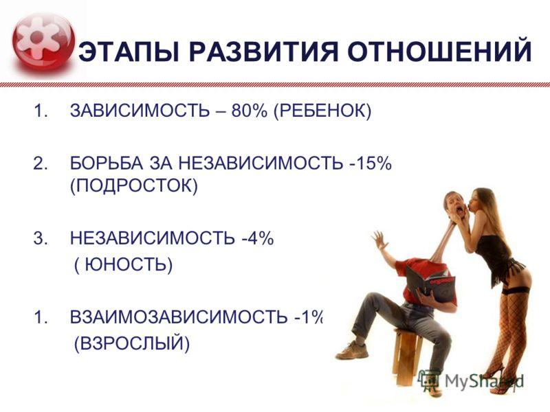 ЭТАПЫ РАЗВИТИЯ ОТНОШЕНИЙ 1.ЗАВИСИМОСТЬ – 80% (РЕБЕНОК) 2.БОРЬБА ЗА НЕЗАВИСИМОСТЬ -15% (ПОДРОСТОК) 3.НЕЗАВИСИМОСТЬ -4% ( ЮНОСТЬ) 1.ВЗАИМОЗАВИСИМОСТЬ -1% (ВЗРОСЛЫЙ) 23