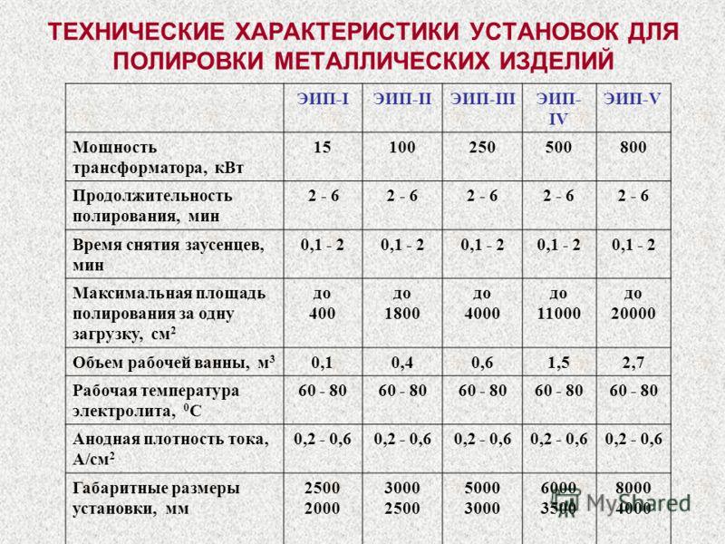 ТЕХНИЧЕСКИЕ ХАРАКТЕРИСТИКИ УСТАНОВОК ДЛЯ ПОЛИРОВКИ МЕТАЛЛИЧЕСКИХ ИЗДЕЛИЙ ЭИП- I ЭИП- II ЭИП- III ЭИП- IV ЭИП- V Мощность трансформатора, кВт 15100250500800 Продолжительность полирования, мин 2 - 6 Время снятия заусенцев, мин 0,1 - 2 Максимальная площ