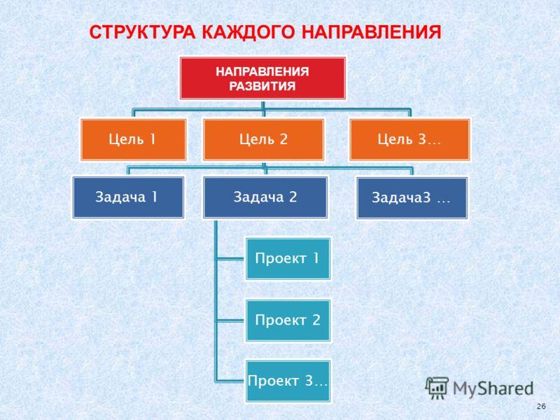 НАПРАВЛЕНИЯ РАЗВИТИЯ Цель 1Цель 2 Задача 1Задача 2 Проект 1 Проект 2 Проект 3… Задача3 … Цель 3… 26 СТРУКТУРА КАЖДОГО НАПРАВЛЕНИЯ