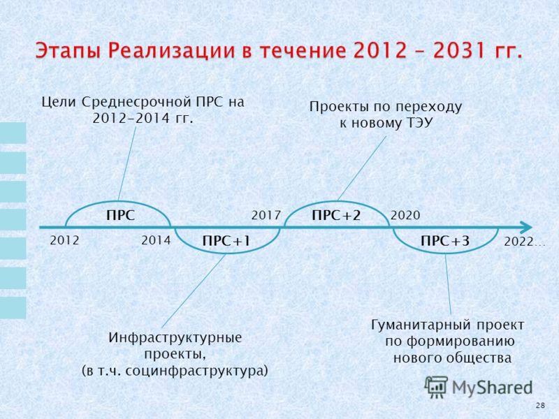 28 2012 2022… 20172020 2014 ПРС Цели Среднесрочной ПРС на 2012-2014 гг. ПРС+1 Инфраструктурные проекты, (в т.ч. социнфраструктура) ПРС+2 Проекты по переходу к новому ТЭУ ПРС+3 Гуманитарный проект по формированию нового общества
