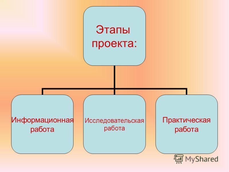 Этапы проекта: Информационная работа Исследовательская работа Практическая работа