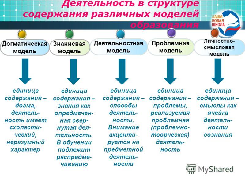 Деятельность в структуре содержания различных моделей образования единица содержания – догма, деятель- ность имеет схоласти- ческий, неразумный характер Личностно- смысловая модель Проблемная модель Деятельностная модель Знаниевая модель Догматическа