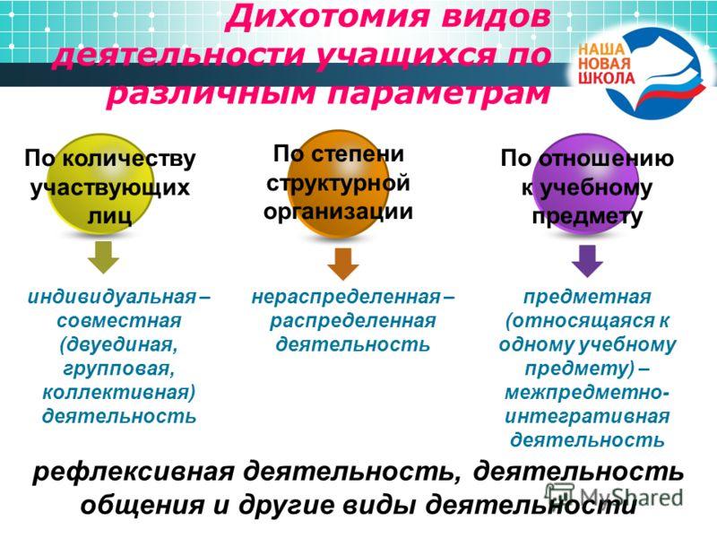 Дихотомия видов деятельности учащихся по различным параметрам индивидуальная – совместная (двуединая, групповая, коллективная) деятельность нераспределенная – распределенная деятельность предметная (относящаяся к одному учебному предмету) – межпредме