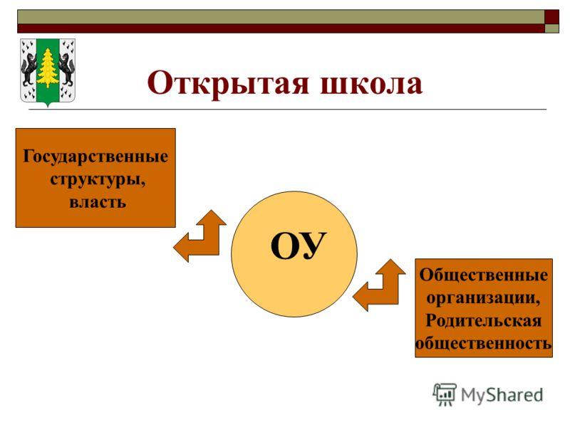 Открытая школа ОУ Государственные структуры, власть Общественные организации, Родительская общественность