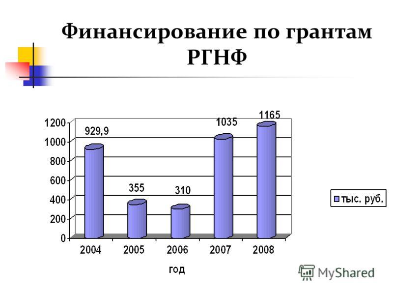 Финансирование по грантам РГНФ