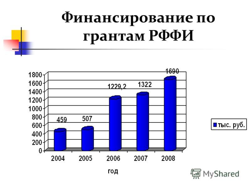 Финансирование по грантам РФФИ