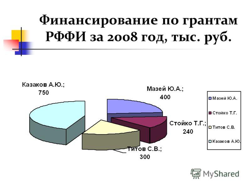 Финансирование по грантам РФФИ за 2008 год, тыс. руб.