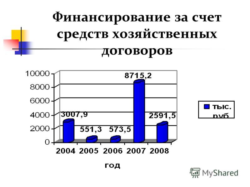Финансирование за счет средств хозяйственных договоров