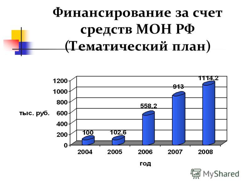 Финансирование за счет средств МОН РФ (Тематический план)