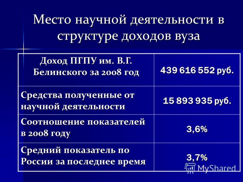 Место научной деятельности в структуре доходов вуза Доход ПГПУ им. В.Г. Белинского за 2008 год 439 616 552 руб. Средства полученные от научной деятельности 15 893 935 руб. Соотношение показателей в 2008 году 3,6% Средний показатель по России за после