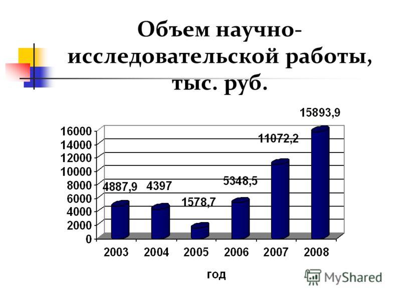 Объем научно- исследовательской работы, тыс. руб.
