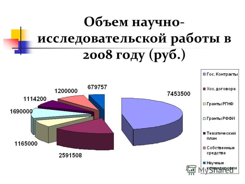 Объем научно- исследовательской работы в 2008 году (руб.)