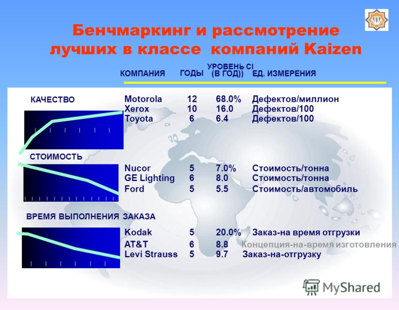 УРОВЕНЬ CI (В ГОД))ЕД. ИЗМЕРЕНИЯ 7.0% 8.0 5.5 Стоимость/тонна Стоимость/автомобиль 68.0% 16.0 6.4 Дефектов/миллион Дефектов/100 ВРЕМЯ ВЫПОЛНЕНИЯ ЗАКАЗА СТОИМОСТЬ КАЧЕСТВО КОМПАНИЯ Nucor GE Lighting Ford Motorola Xerox Toyota Kodak AT&T Levi Strauss 2