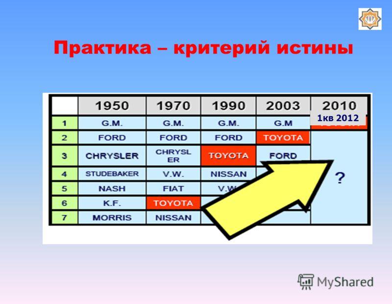 1кв 2012 Практика – критерий истины