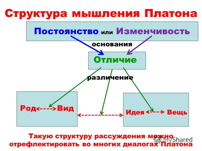 Структура мышления Платона Род Вид Идея Вещь Отличие Постоянство или Изменчивость Такую структуру рассуждения можно отрефлектировать во многих диалогах Платона различение основания