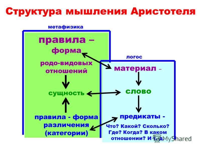 метафизика правила – форма родо-видовых отношений сущность правила - форма различения (категории) логос материал – слово предикаты - Что? Какой? Сколько? Где? Когда? В каком отношении? И т. д. Структура мышления Аристотеля