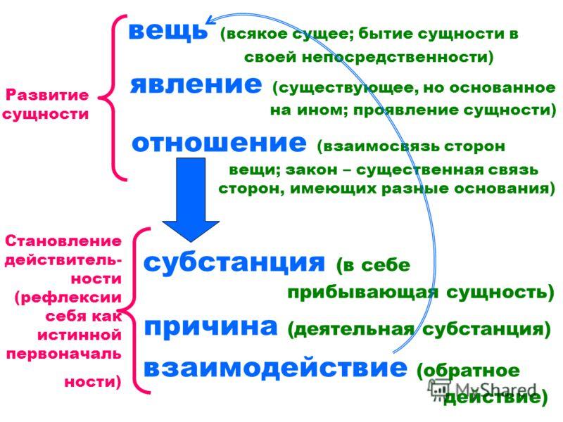 вещь (всякое сущее; бытие сущности в своей непосредственности) явление (существующее, но основанное на ином; проявление сущности) отношение (взаимосвязь сторон вещи; закон – существенная связь сторон, имеющих разные основания) субстанция (в себе приб