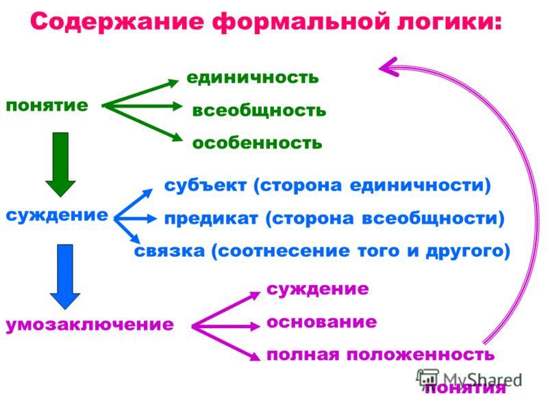 Содержание формальной логики: понятие суждение умозаключение единичность всеобщность особенность субъект (сторона единичности) предикат (сторона всеобщности) связка (соотнесение того и другого) суждение основание полная положенность понятия