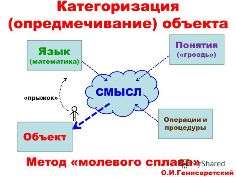 Категоризация (опредмечивание) объекта Метод «молевого сплава» О.И.Генисаретский СМЫСЛ Объект Понятия («гроздь») Язык (математика) Операции и процедуры «прыжок»