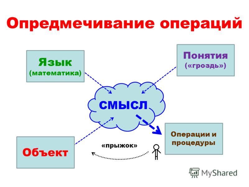 Опредмечивание операций СМЫСЛ Объект Понятия («гроздь») Язык (математика) Операции и процедуры «прыжок»