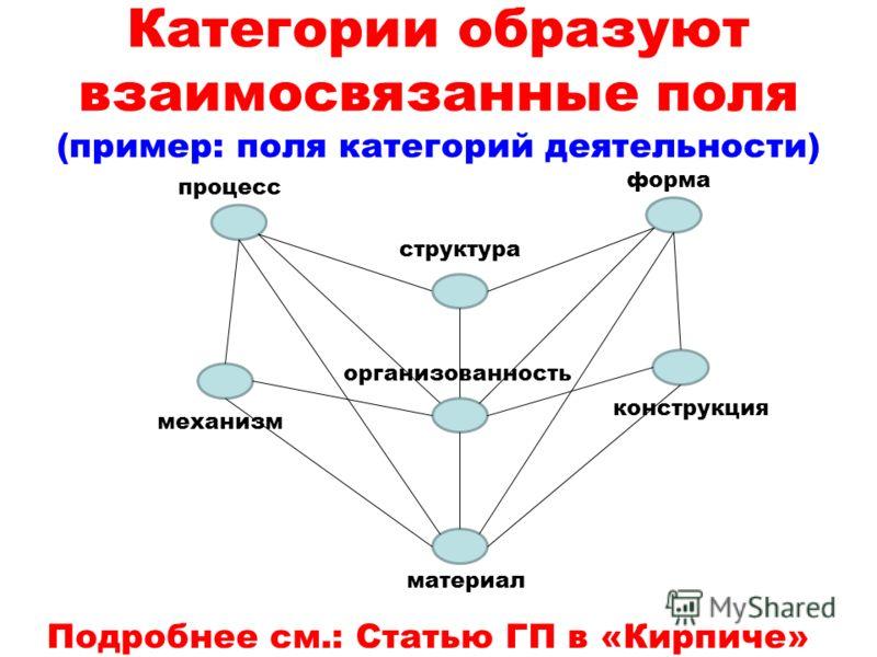 Категории образуют взаимосвязанные поля (пример: поля категорий деятельности) структура форма процесс организованность конструкция материал механизм Подробнее см.: Статью ГП в «Кирпиче»