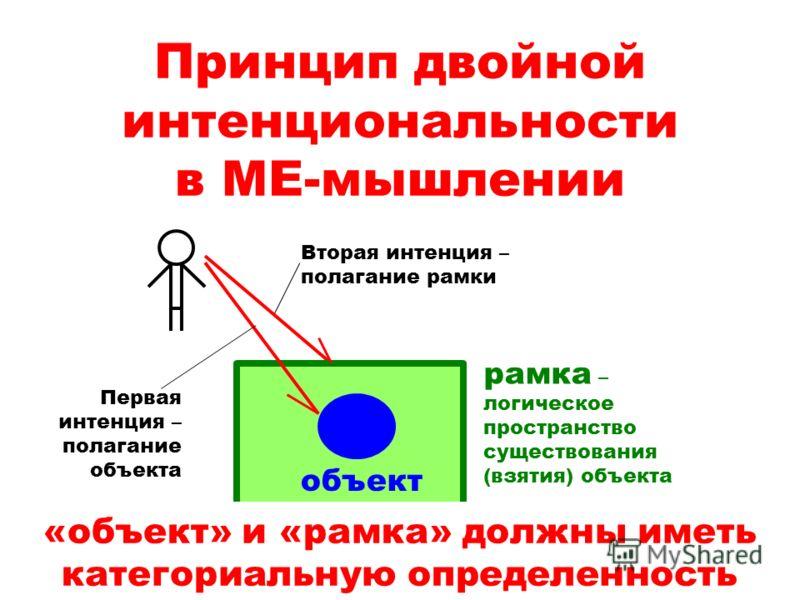 Принцип двойной интенциональности в МЕ-мышлении объект рамка – логическое пространство существования (взятия) объекта Первая интенция – полагание объекта Вторая интенция – полагание рамки «объект» и «рамка» должны иметь категориальную определенность