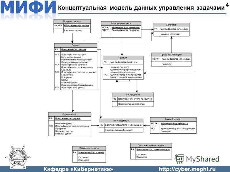 Кафедра «Кибернетика»http://cyber.mephi.ru Концептуальная модель данных управления задачами 4