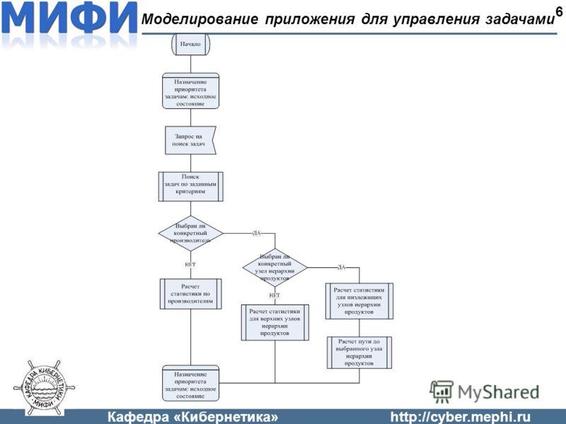 Кафедра «Кибернетика»http://cyber.mephi.ru Моделирование приложения для управления задачами 6