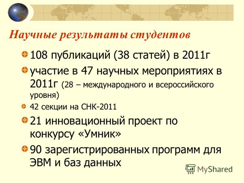 Научные результаты студентов 108 публикаций (38 статей) в 2011г участие в 47 научных мероприятиях в 2011г (28 – международного и всероссийского уровня) 42 секции на СНК-2011 21 инновационный проект по конкурсу «Умник» 90 зарегистрированных программ д