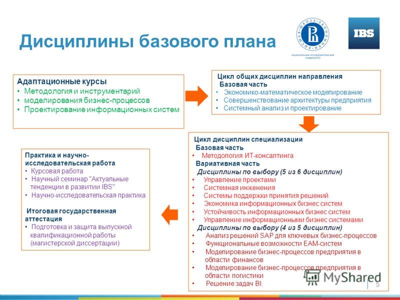 5 Дисциплины базового плана Адаптационные курсы Методология и инструментарий моделирования бизнес-процессов Проектирование информационных систем Цикл дисциплин специализации Базовая часть Методология ИТ-консалтинга Вариативная часть Дисциплины по выб