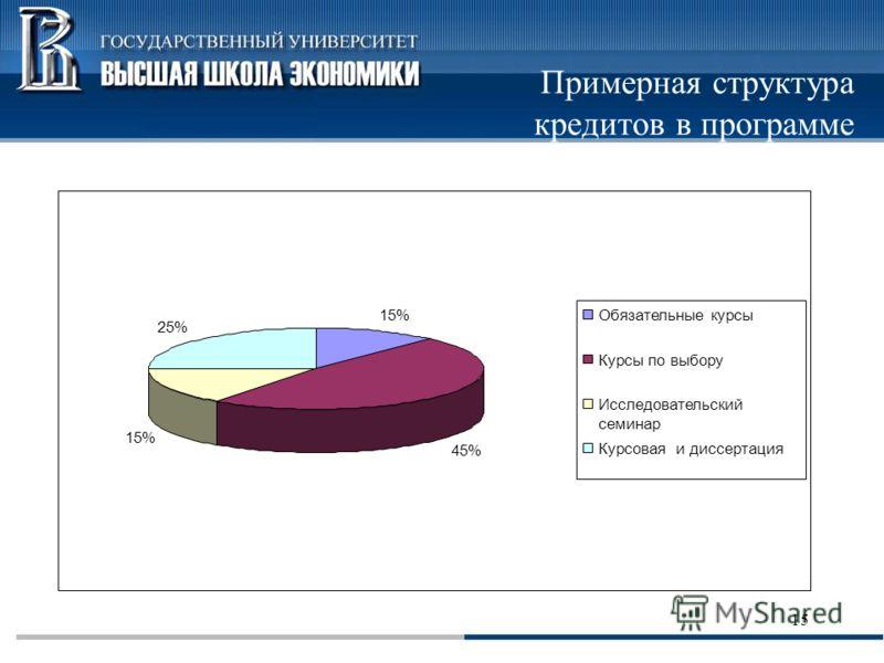 15 Примерная структура кредитов в программе 15% 45% 15% 25% Обязательные курсы Курсы по выбору Исследовательский семинар Курсовая и диссертация