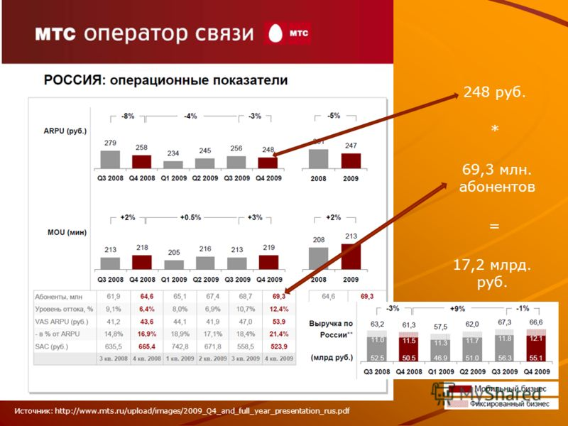 Источник: http://www.mts.ru/upload/images/2009_Q4_and_full_year_presentation_rus.pdf 248 руб. * 69,3 млн. абонентов = 17,2 млрд. руб.
