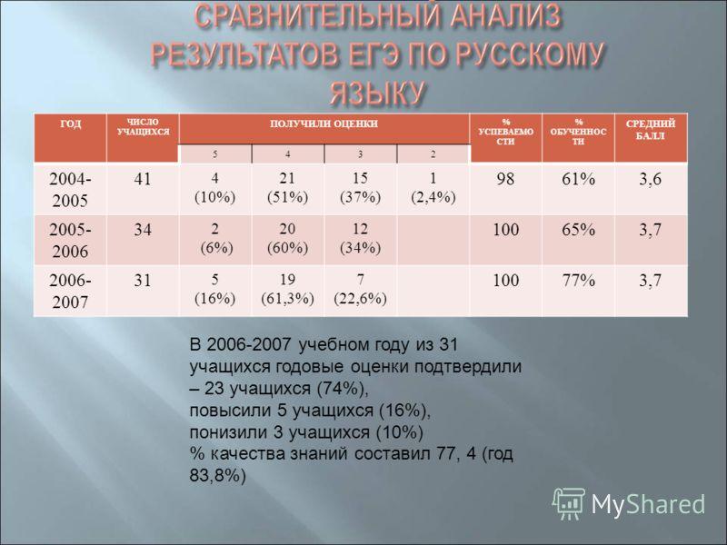 ГОД ЧИСЛО УЧАЩИХСЯ ПОЛУЧИЛИ ОЦЕНКИ % УСПЕВАЕМО СТИ % ОБУЧЕННОС ТИ СРЕДНИЙ БАЛЛ 5432 2004- 2005 41 4 (10%) 21 (51%) 15 (37%) 1 (2,4%) 9861%3,6 2005- 2006 34 2 (6%) 20 (60%) 12 (34%) 10065%3,7 2006- 2007 31 5 (16%) 19 (61,3%) 7 (22,6%) 10077%3,7 В 2006