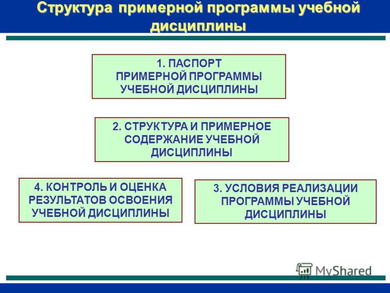 Структура примерной программы учебной дисциплины 1. ПАСПОРТ ПРИМЕРНОЙ ПРОГРАММЫ УЧЕБНОЙ ДИСЦИПЛИНЫ 2. СТРУКТУРА И ПРИМЕРНОЕ СОДЕРЖАНИЕ УЧЕБНОЙ ДИСЦИПЛИНЫ 3. УСЛОВИЯ РЕАЛИЗАЦИИ ПРОГРАММЫ УЧЕБНОЙ ДИСЦИПЛИНЫ 4. КОНТРОЛЬ И ОЦЕНКА РЕЗУЛЬТАТОВ ОСВОЕНИЯ УЧЕ
