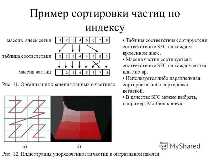 Пример сортировки частиц по индексу 17 массив ячеек сетки таблица соответствия массив частиц Рис. 11. Организация хранения данных о частицах Таблица соответствия сортируется в соответствии с SFC на каждом временном шаге. Массив частиц сортируется в с