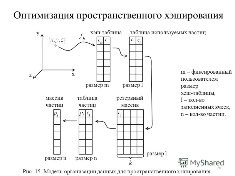 Оптимизация пространственного хэширования 20 x y z хэш таблица массив частиц Рис. 15. Модель организации данных для пространственного хэширования. резервный массив таблица используемых частиц таблица частиц размер mразмер l размер n размер l m – фикс