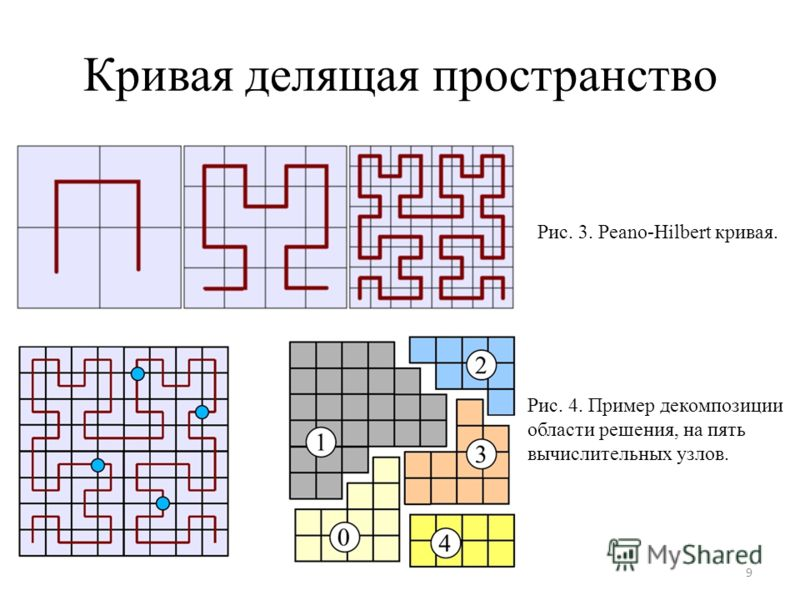 Кривая делящая пространство 9 Рис. 3. Peano-Hilbert кривая. Рис. 4. Пример декомпозиции области решения, на пять вычислительных узлов.
