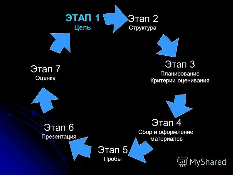 Этап 2 Структура Этап 3 Планирование Критерии оценивания Этап 4 Сбор и оформление материалов Этап 5 Пробы Этап 6 Презентация Этап 7 Оценка ЭТАП 1 Цель