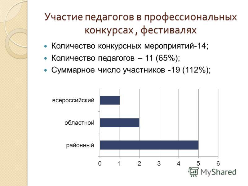 Участие педагогов в профессиональных конкурсах, фестивалях Количество конкурсных мероприятий-14; Количество педагогов – 11 (65%); Суммарное число участников -19 (112%);