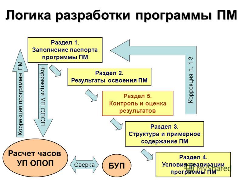 Логика разработки программы ПМ Раздел 1. Заполнение паспорта программы ПМ Раздел 2. Результаты освоения ПМ Раздел 5. Контроль и оценка результатов Раздел 3. Структура и примерное содержание ПМ Раздел 4. Условия реализации программы ПМ Коррекция п. 1.